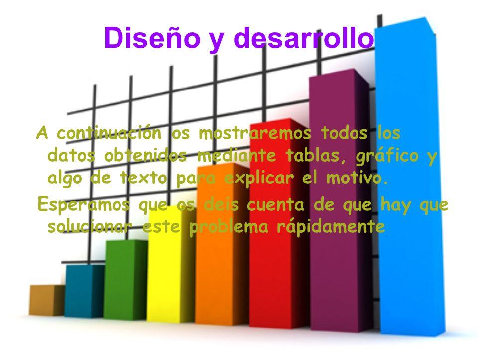 Diseño y desarrollo A continuación os mostraremos todos los datos obtenidos mediante tablas, gráfico y algo de texto para explicar el motivo.