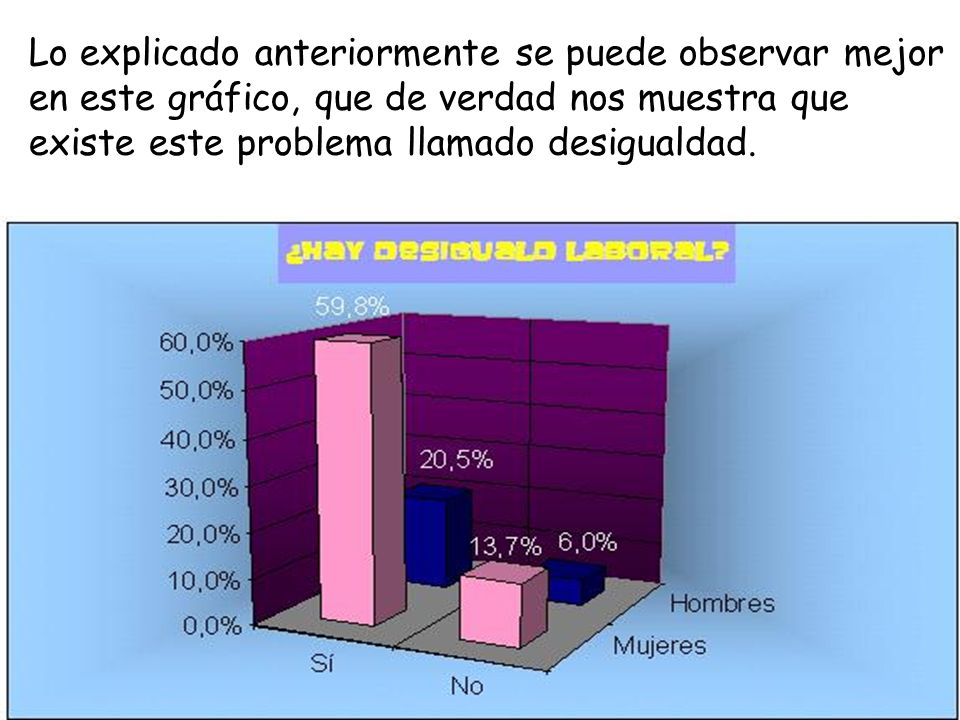 Lo explicado anteriormente se puede observar mejor en este gráfico, que de verdad nos muestra que existe este problema llamado desigualdad.