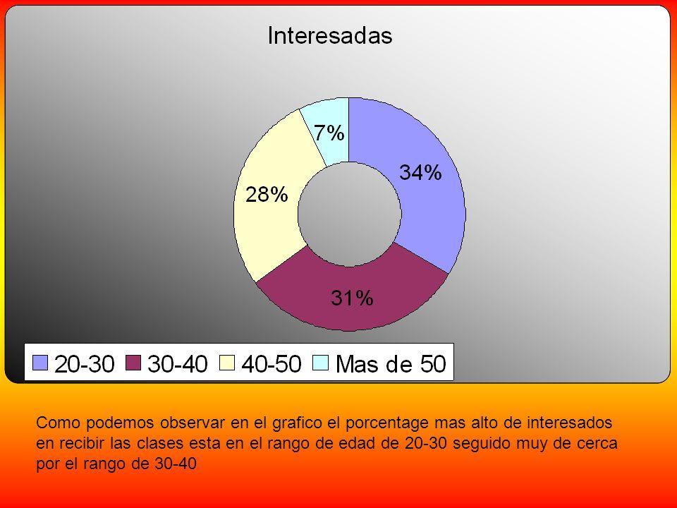 Como podemos observar en el grafico el porcentage mas alto de interesados en recibir las clases esta en el rango de edad de 20-30 seguido muy de cerca por el rango de 30-40