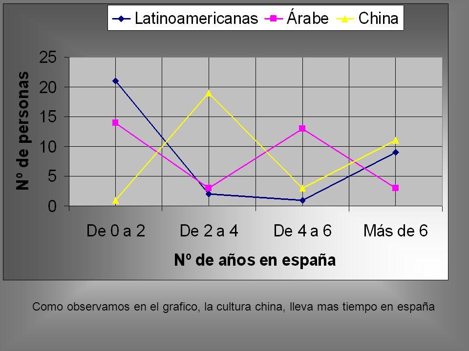 Como observamos en el grafico, la cultura china, lleva mas tiempo en españa