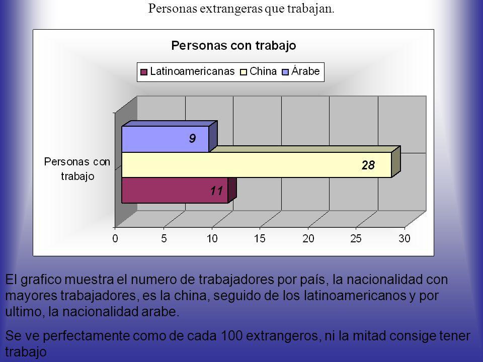 Personas extrangeras que trabajan. El grafico muestra el numero de trabajadores por país, la nacionalidad con mayores trabajadores, es la china, segui