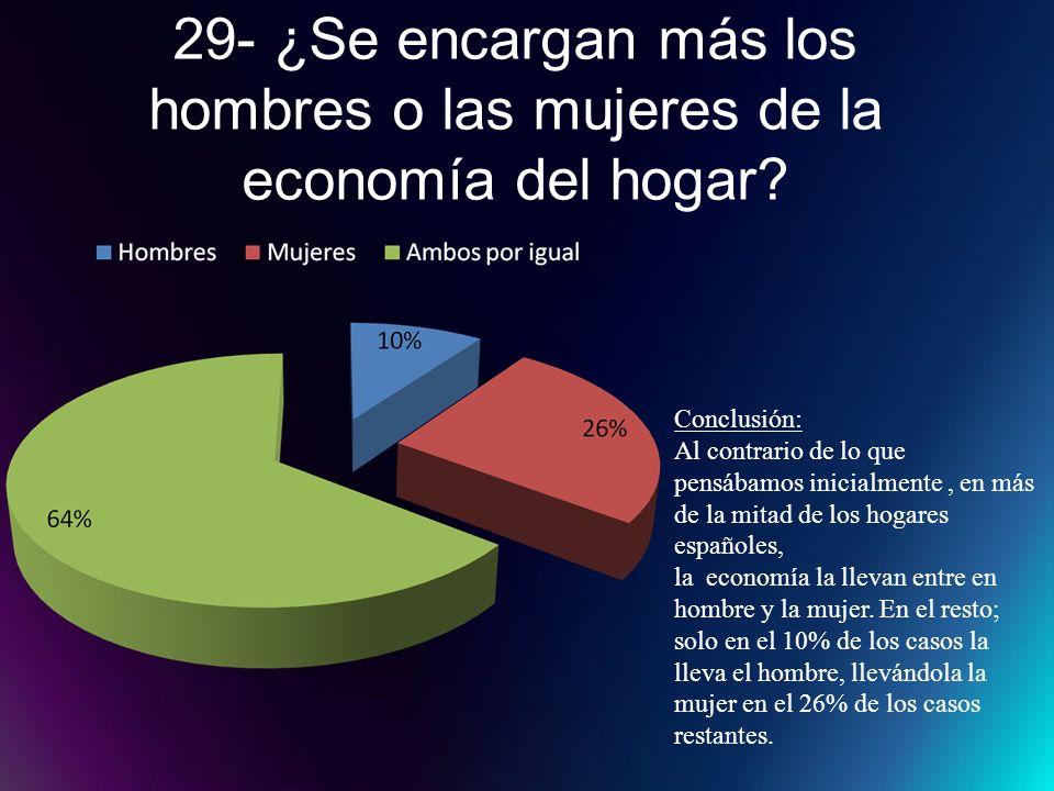 29- ¿Se encargan más los hombres o las mujeres de la economía del hogar? Conclusión: Al contrario de lo que pensábamos inicialmente, en más de la mita