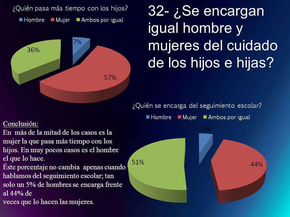32- ¿Se encargan igual hombre y mujeres del cuidado de los hijos e hijas? Conclusión: En más de la mitad de los casos es la mujer la que pasa más tiem