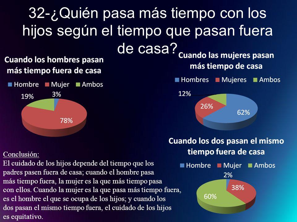 32-¿Quién pasa más tiempo con los hijos según el tiempo que pasan fuera de casa? Conclusión: El cuidado de los hijos depende del tiempo que los padres