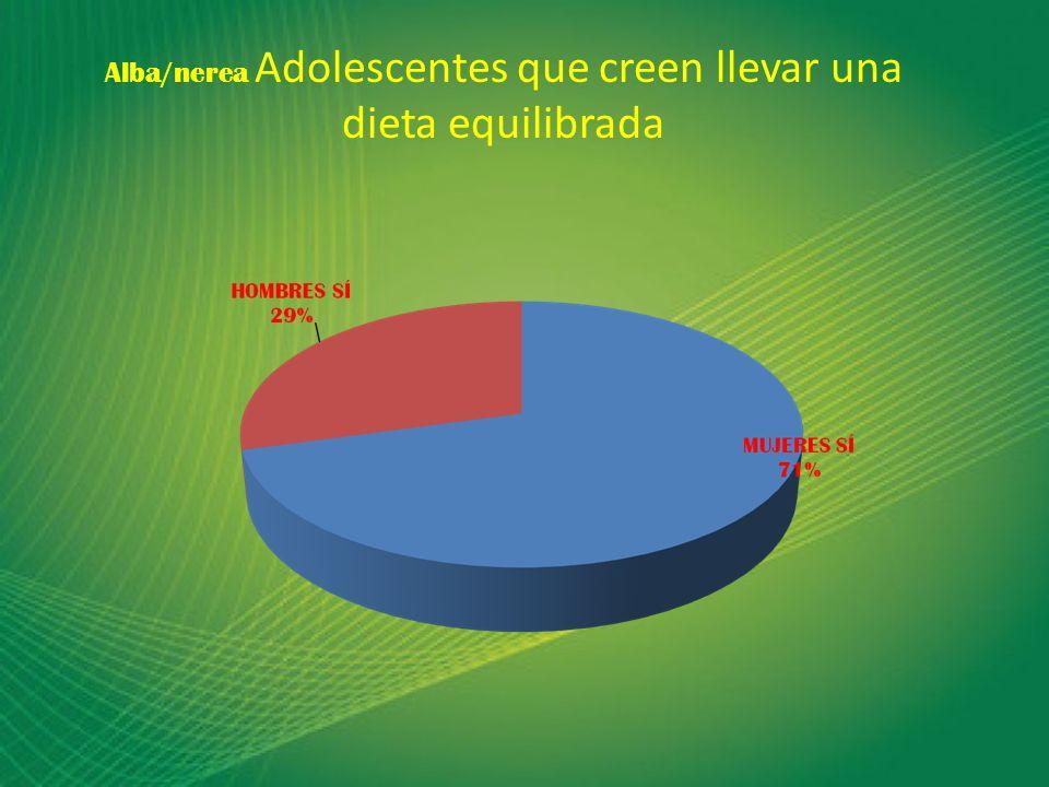 Alba/nerea Adolescentes que creen llevar una dieta equilibrada