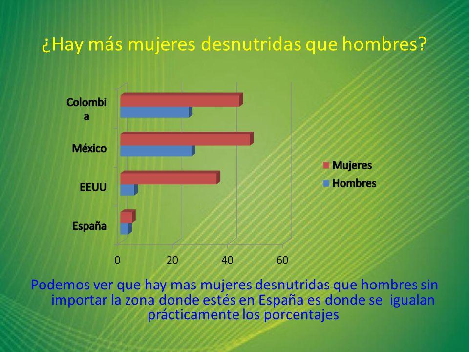 ¿Hay más mujeres desnutridas que hombres? Podemos ver que hay mas mujeres desnutridas que hombres sin importar la zona donde estés en España es donde