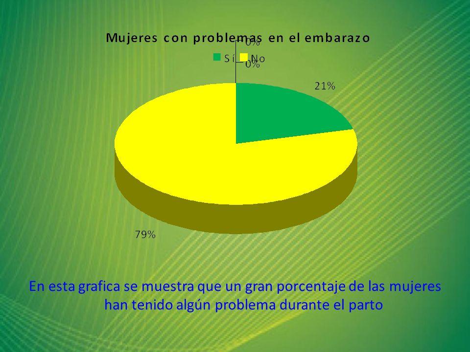 En esta grafica se muestra que un gran porcentaje de las mujeres han tenido algún problema durante el parto