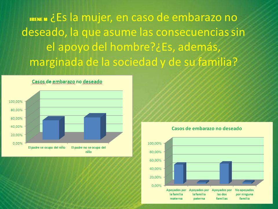 El padre asume su responsabilidad en menos de la mitad de los casos, pero en el 97% de las veces la mujer cuenta con el apoyo familiar y/o del padre.