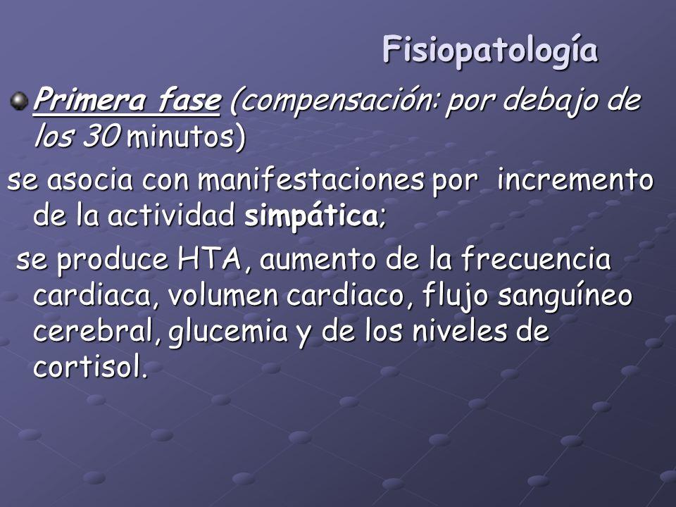Fisiopatología Primera fase (compensación: por debajo de los 30 minutos) se asocia con manifestaciones por incremento de la actividad simpática; se pr
