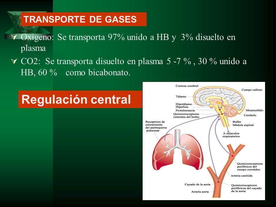 Oxigeno: Se transporta 97% unido a HB y 3% disuelto en plasma CO2: Se transporta disuelto en plasma 5 -7 %, 30 % unido a HB, 60 % como bicabonato. Reg