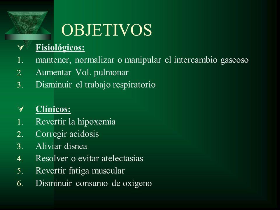 OBJETIVOS Fisiológicos: 1. mantener, normalizar o manipular el intercambio gaseoso 2. Aumentar Vol. pulmonar 3. Disminuir el trabajo respiratorio Clín
