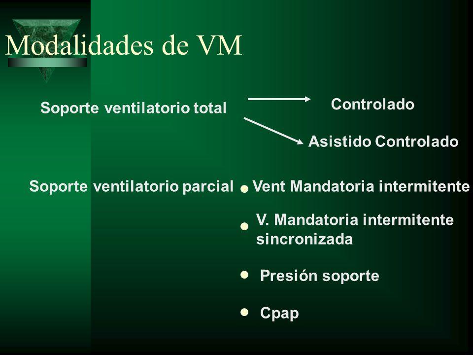 Modalidades de VM Soporte ventilatorio total Soporte ventilatorio parcial Controlado Asistido Controlado Vent Mandatoria intermitente V. Mandatoria in