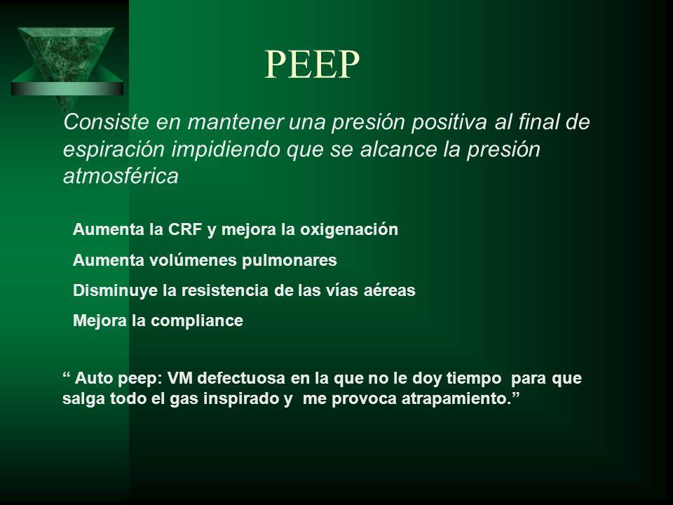 PEEP Consiste en mantener una presión positiva al final de espiración impidiendo que se alcance la presión atmosférica Aumenta la CRF y mejora la oxig