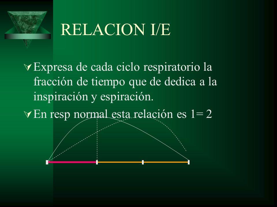 RELACION I/E Expresa de cada ciclo respiratorio la fracción de tiempo que de dedica a la inspiración y espiración. En resp normal esta relación es 1=