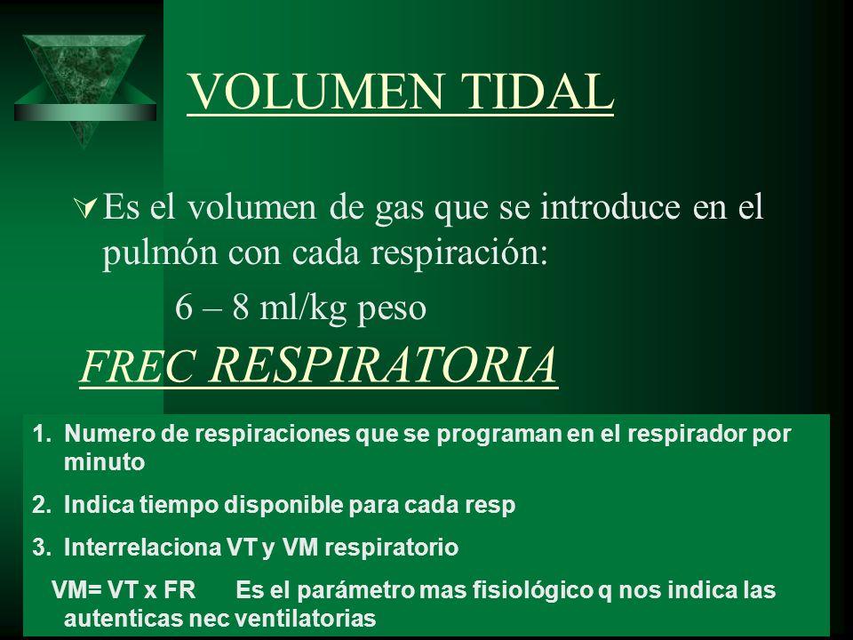 VOLUMEN TIDAL Es el volumen de gas que se introduce en el pulmón con cada respiración: 6 – 8 ml/kg peso FREC RESPIRATORIA 1.Numero de respiraciones qu