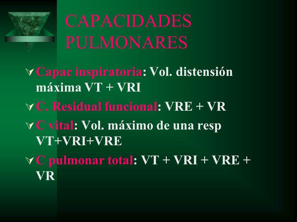 CAPACIDADES PULMONARES Capac inspiratoria: Vol. distensión máxima VT + VRI C. Residual funcional: VRE + VR C vital: Vol. máximo de una resp VT+VRI+VRE