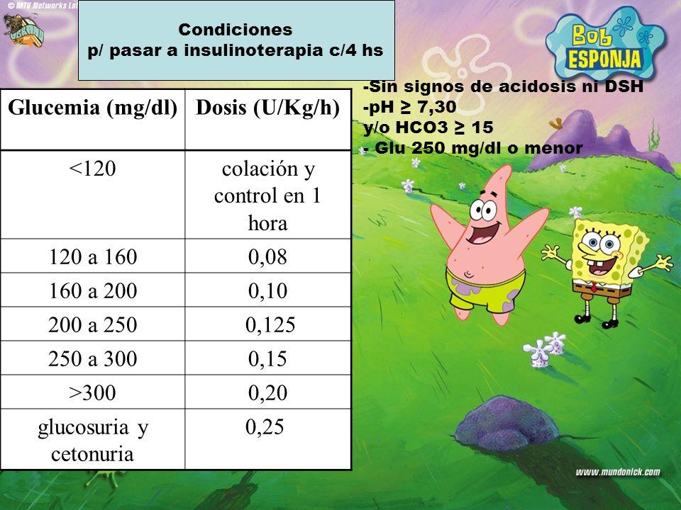 Condiciones p/ pasar a insulinoterapia c/4 hs -Sin signos de acidosis ni DSH -pH 7,30 y/o HCO3 15 - Glu 250 mg/dl o menor Glucemia (mg/dl) Dosis (U/Kg