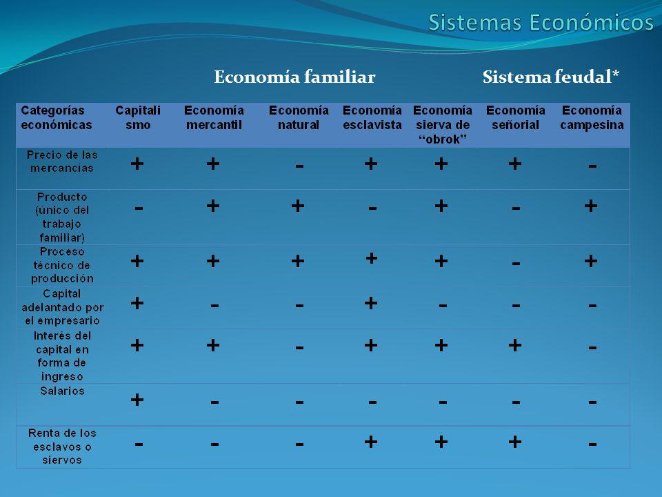 Economía familiarSistema feudal*