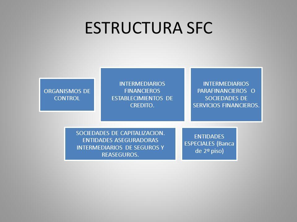 ESTRUCTURA SFC ORGANISMOS DE CONTROL INTERMEDIARIOS FINANCIEROS ESTABLECIMIENTOS DE CREDITO. INTERMEDIARIOS PARAFINANCIEROS O SOCIEDADES DE SERVICIOS