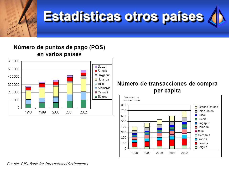 Estadísticas otros países Fuente: BIS- Bank for International Settlements Número de puntos de pago (POS) en varios países Número de transacciones de c