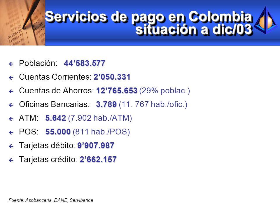 Servicios de pago en Colombia situación a dic/03 44583.577 ç Población: 44583.577 2050.331 ç Cuentas Corrientes: 2050.331 12765.653 ç Cuentas de Ahorr