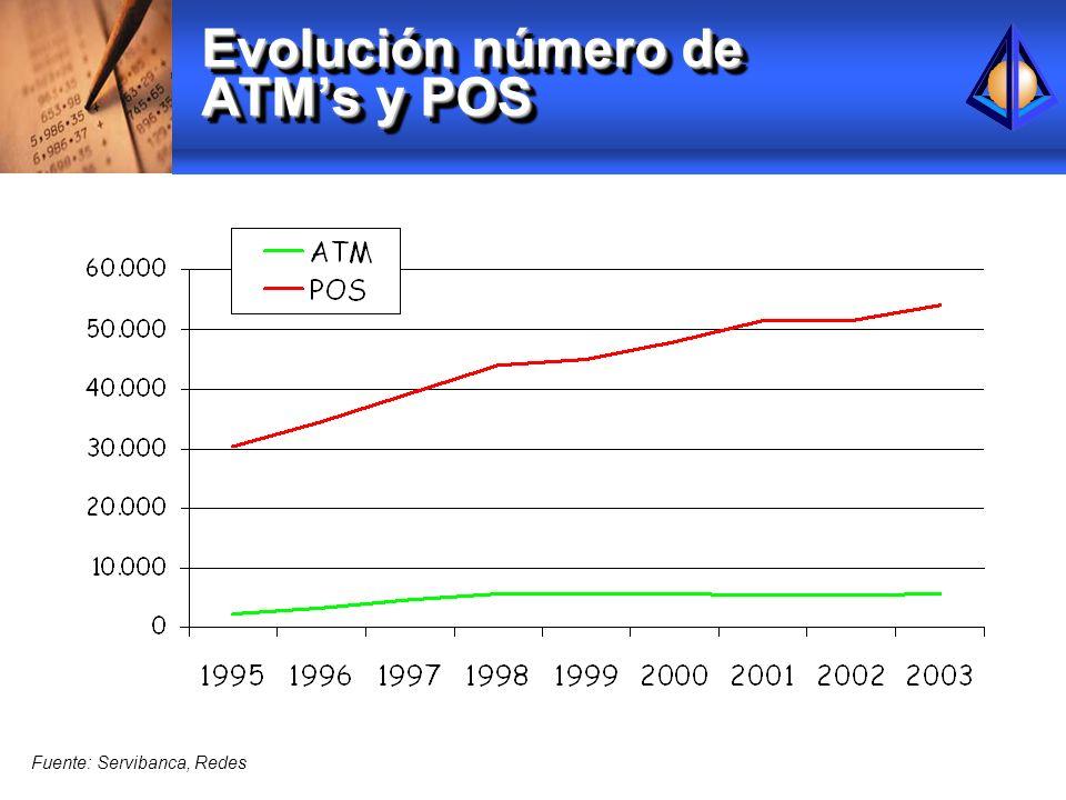 Evolución número de ATMs y POS Fuente: Servibanca, Redes
