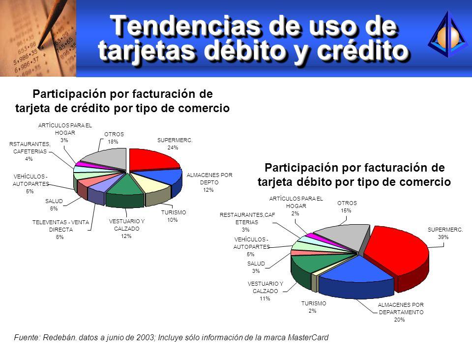 Tendencias de uso de tarjetas débito y crédito OTROS 18% RSTAURANTES, CAFETERIAS 4% ARTÍCULOS PARA EL HOGAR 3% SALUD 6% VEHÍCULOS - AUTOPARTES 5% TELE