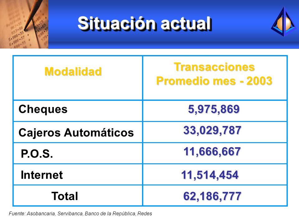 Situación actual Modalidad Transacciones Promedio mes - 2003 Cheques5,975,869 Cajeros Automáticos 33,029,787 P.O.S. 11,666,667 Fuente: Asobancaria, Se