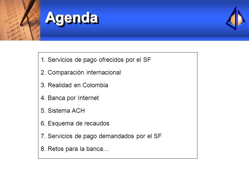 AgendaAgenda 1. Servicios de pago ofrecidos por el SF 2. Comparación internacional 3. Realidad en Colombia 4. Banca por Internet 5. Sistema ACH 6. Esq