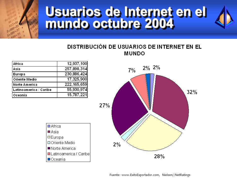 Usuarios de Internet en el mundo octubre 2004 Fuente: www.ExitoExportador.com, Nielsen//NetRatings