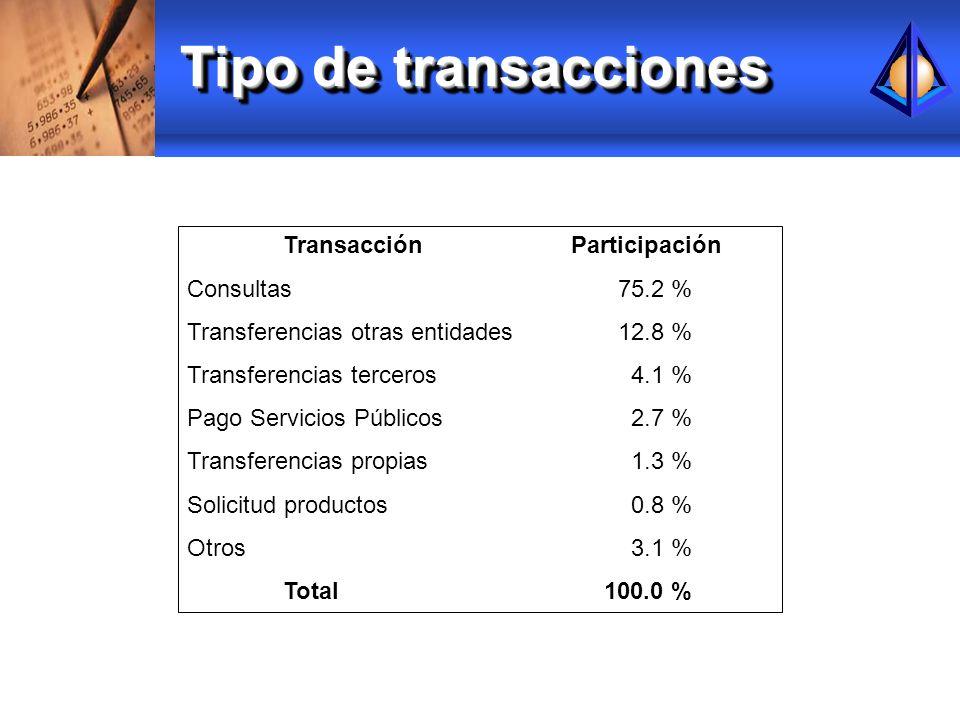 Tipo de transacciones TransacciónParticipación Consultas 75.2 % Transferencias otras entidades 12.8 % Transferencias terceros 4.1 % Pago Servicios Púb