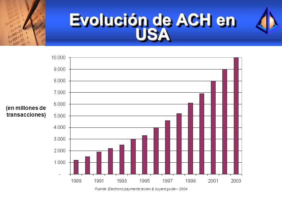 Evolución de ACH en USA (en millones de transacciones) Fuente: Electronic payments review & buyers guide – 2004