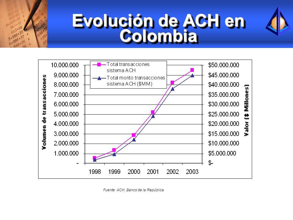 Evolución de ACH en Colombia Fuente: ACH, Banco de la República