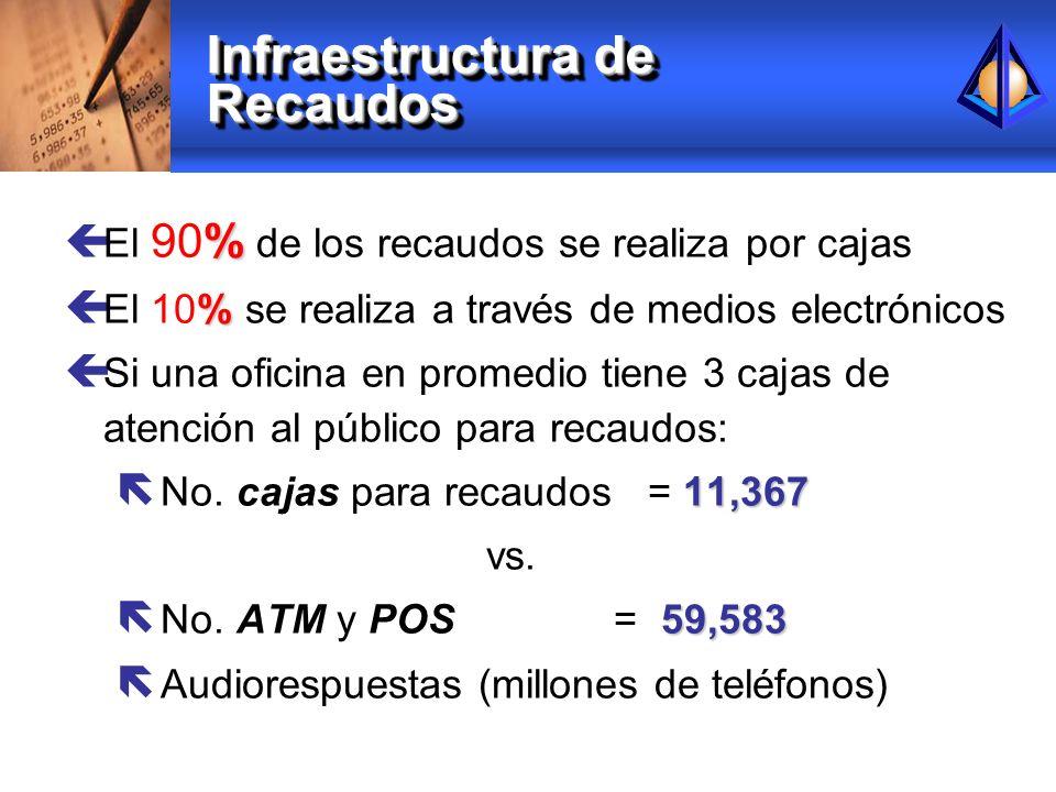 Infraestructura de Recaudos % ç El 90% de los recaudos se realiza por cajas % ç El 10% se realiza a través de medios electrónicos ç Si una oficina en