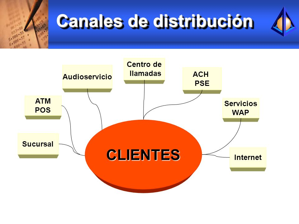 Canales de distribución Sucursal ATM POS Audioservicio Servicios WAP Centro de llamadas Internet CLIENTES ACH PSE