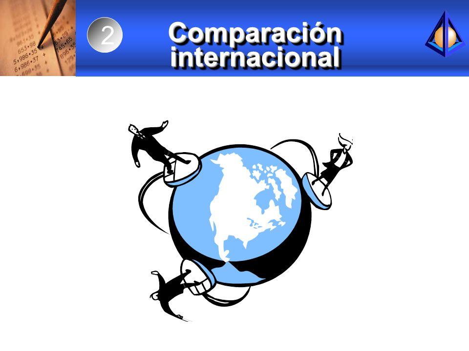 Comparación internacional 2