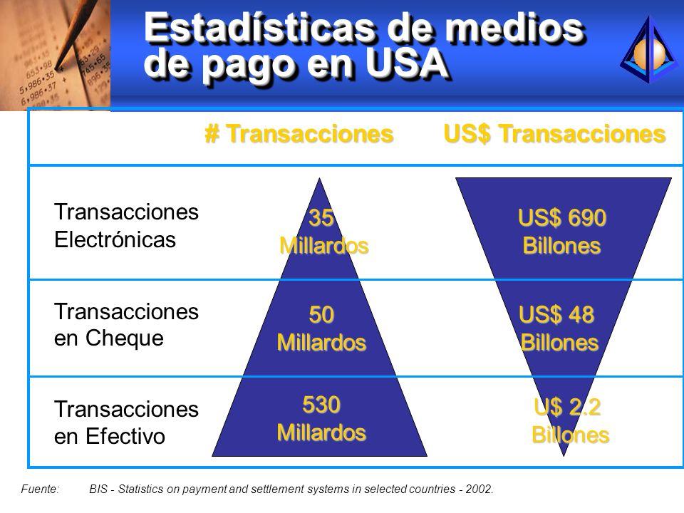 Estadísticas de medios de pago en USA Transacciones Electrónicas Transacciones en Cheque Transacciones en Efectivo # Transacciones 35Millardos 50Milla