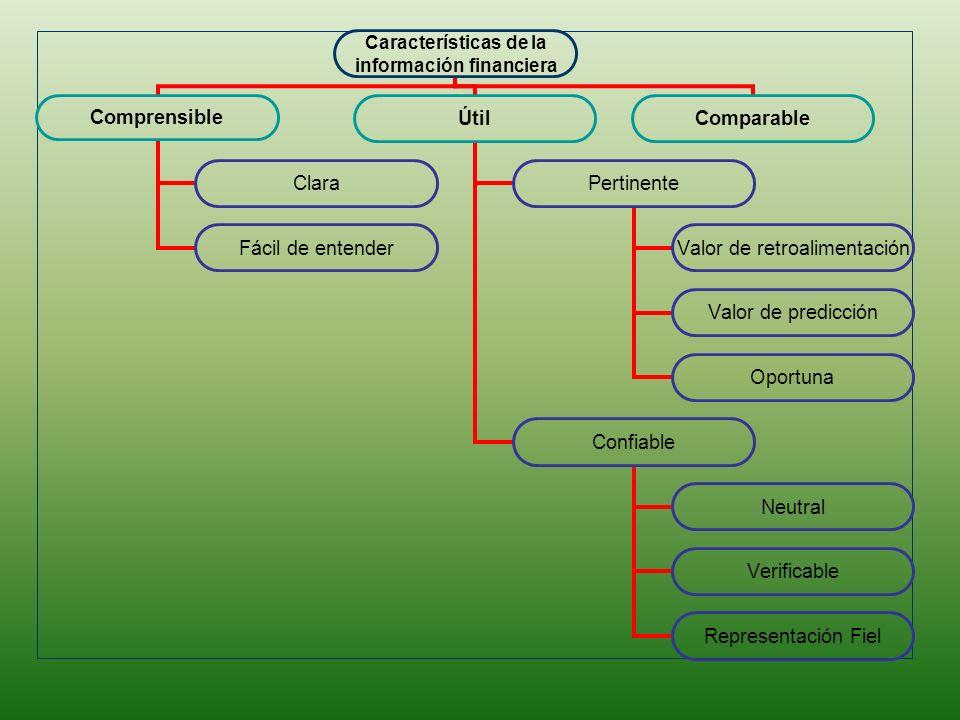 Características de la información financiera Comprensible Clara Fácil de entender Útil Pertinente Valor de retroalimentación Valor de predicción Oport