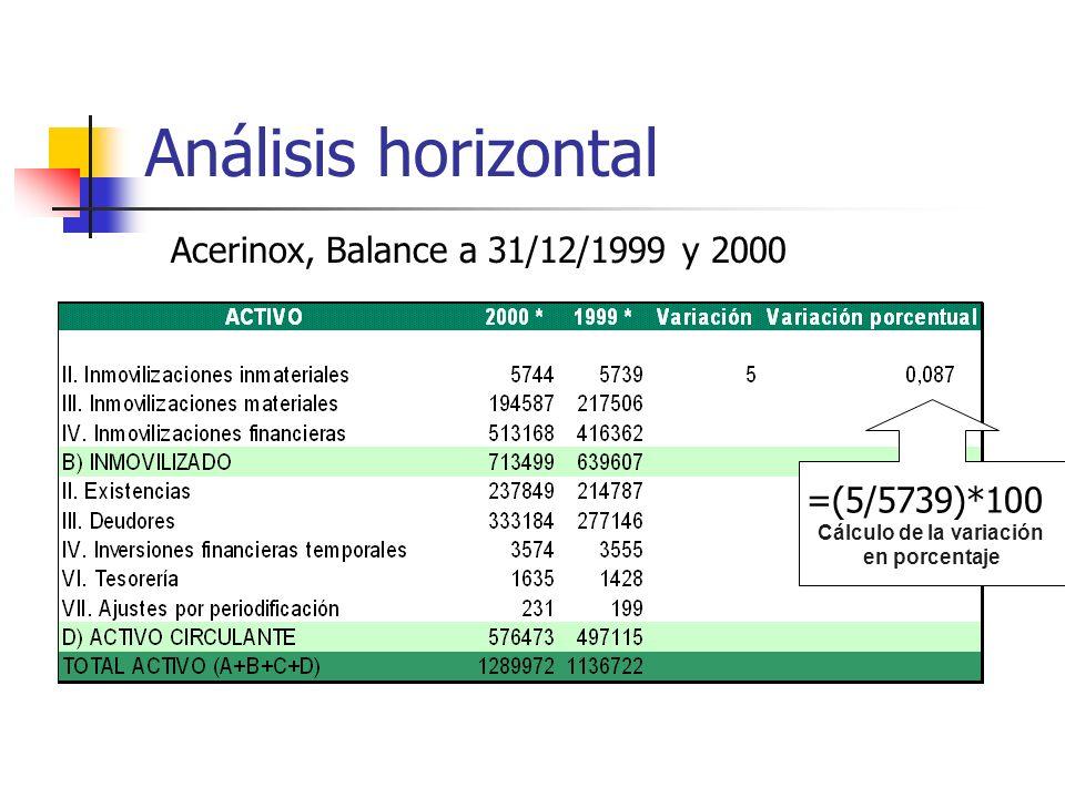 Análisis horizontal =(5/5739)*100 Cálculo de la variación en porcentaje Acerinox, Balance a 31/12/1999 y 2000