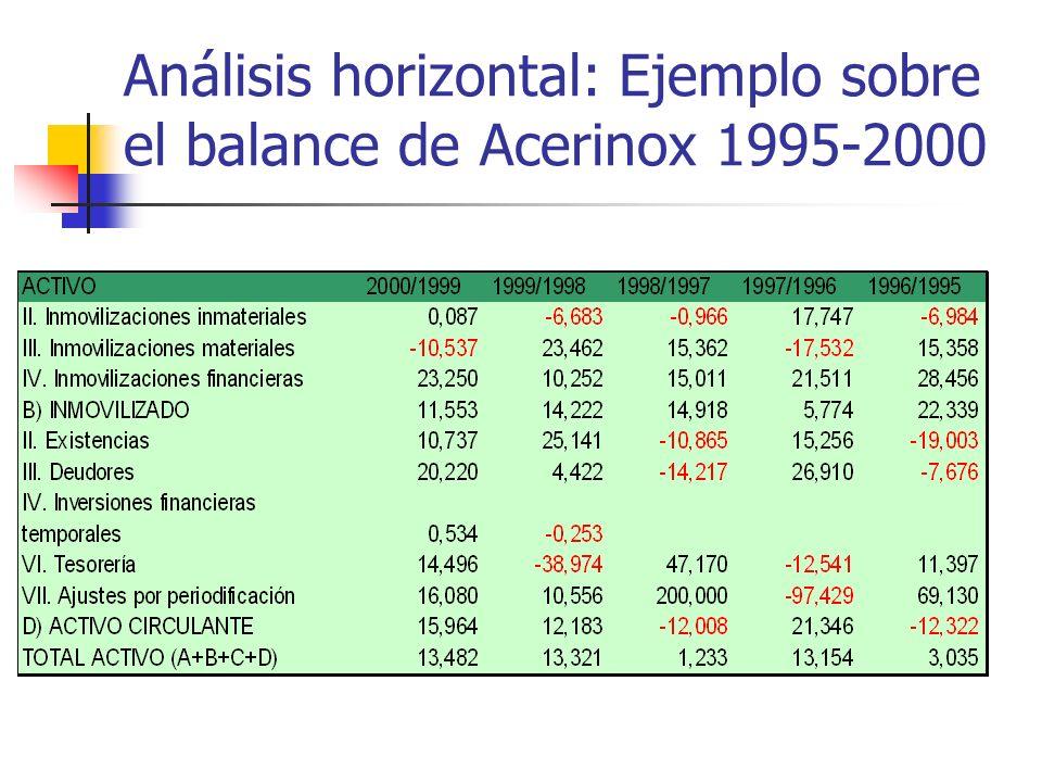 Análisis horizontal: Ejemplo sobre el balance de Acerinox 1995-2000