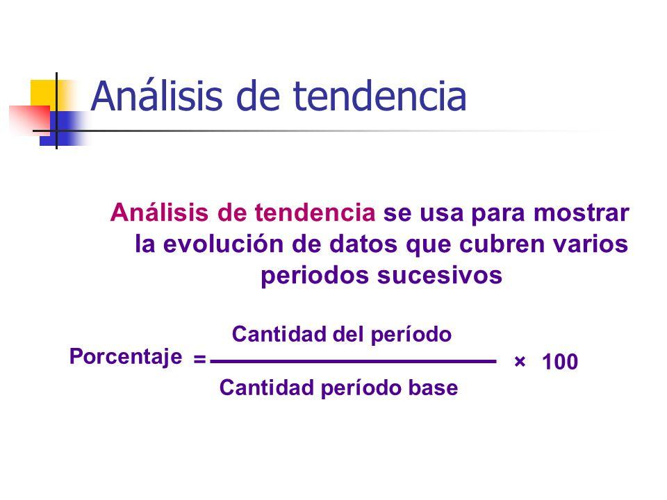 Análisis de tendencia Análisis de tendencia se usa para mostrar la evolución de datos que cubren varios periodos sucesivos Porcentaje Cantidad del per
