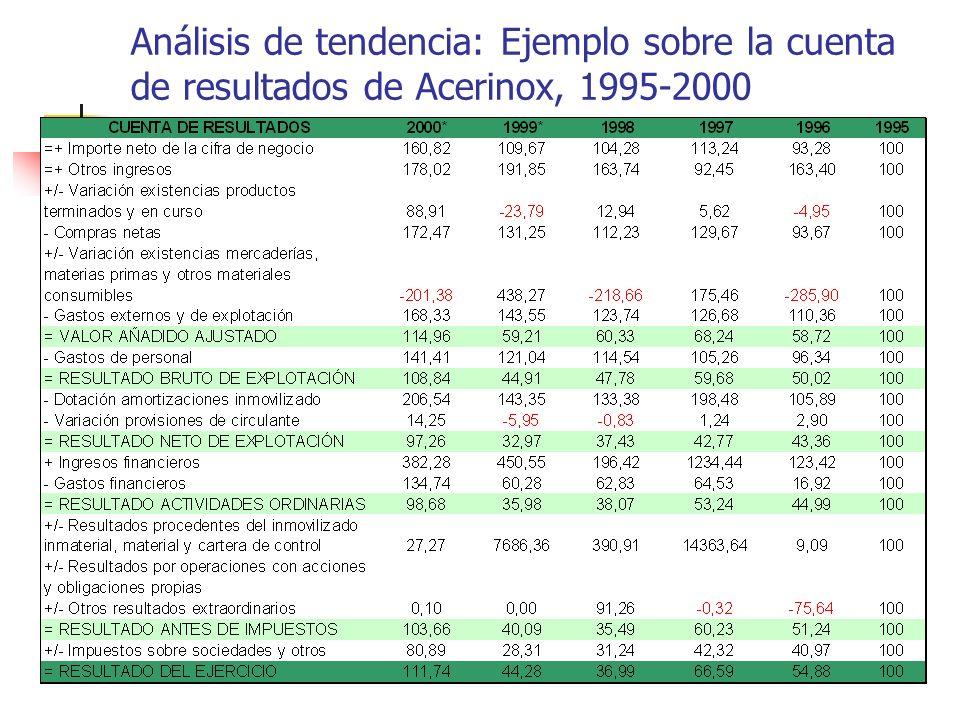 Análisis de tendencia: Ejemplo sobre la cuenta de resultados de Acerinox, 1995-2000