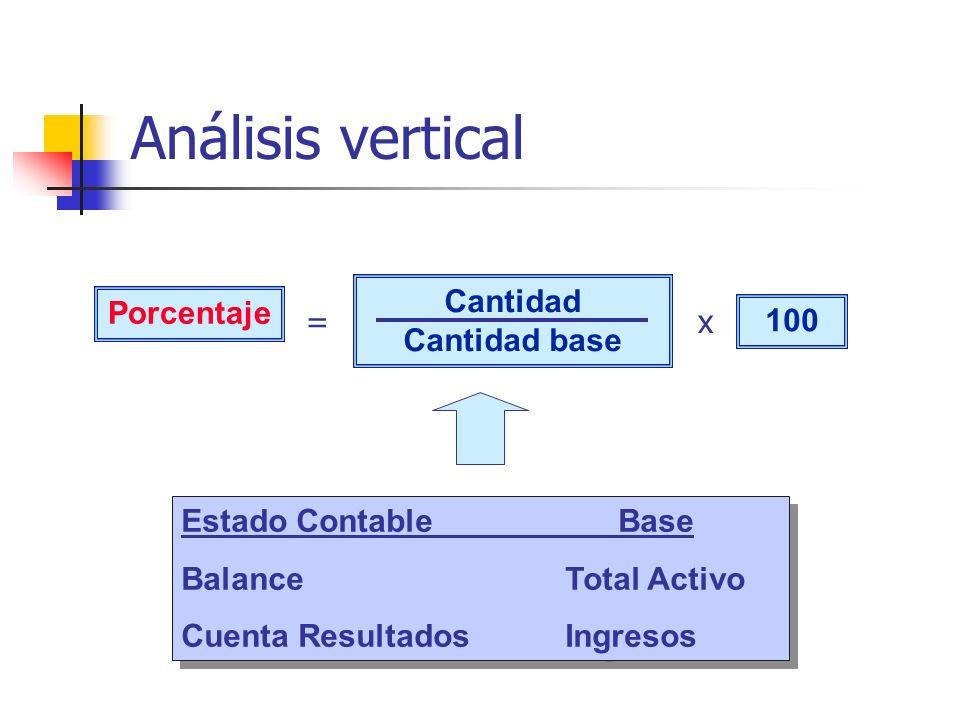 Análisis vertical Porcentaje Cantidad Cantidad base 100 Estado Contable Base Balance Total Activo Cuenta ResultadosIngresos Estado Contable Base Balan