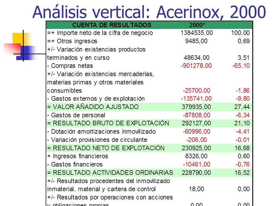 Análisis vertical: Acerinox, 2000