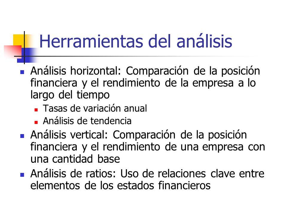 Herramientas del análisis Análisis horizontal: Comparación de la posición financiera y el rendimiento de la empresa a lo largo del tiempo Tasas de var