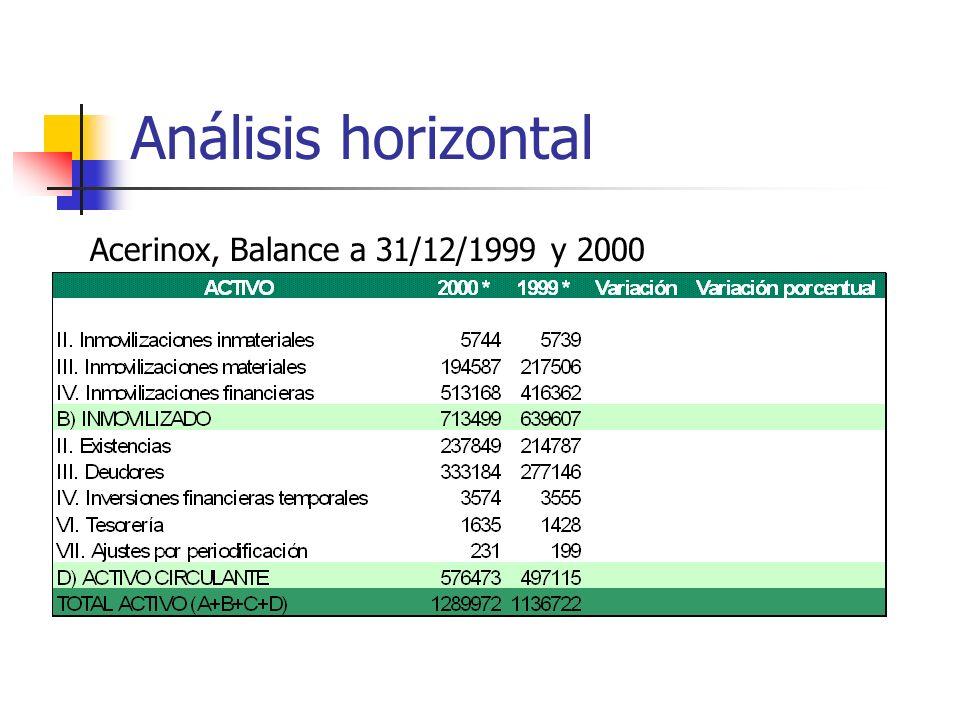 Análisis horizontal Acerinox, Balance a 31/12/1999 y 2000