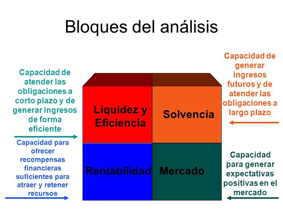 Bloques del análisis Liquidez y Eficiencia Solvencia RentabilidadMercado Capacidad de atender las obligaciones a corto plazo y de generar ingresos de