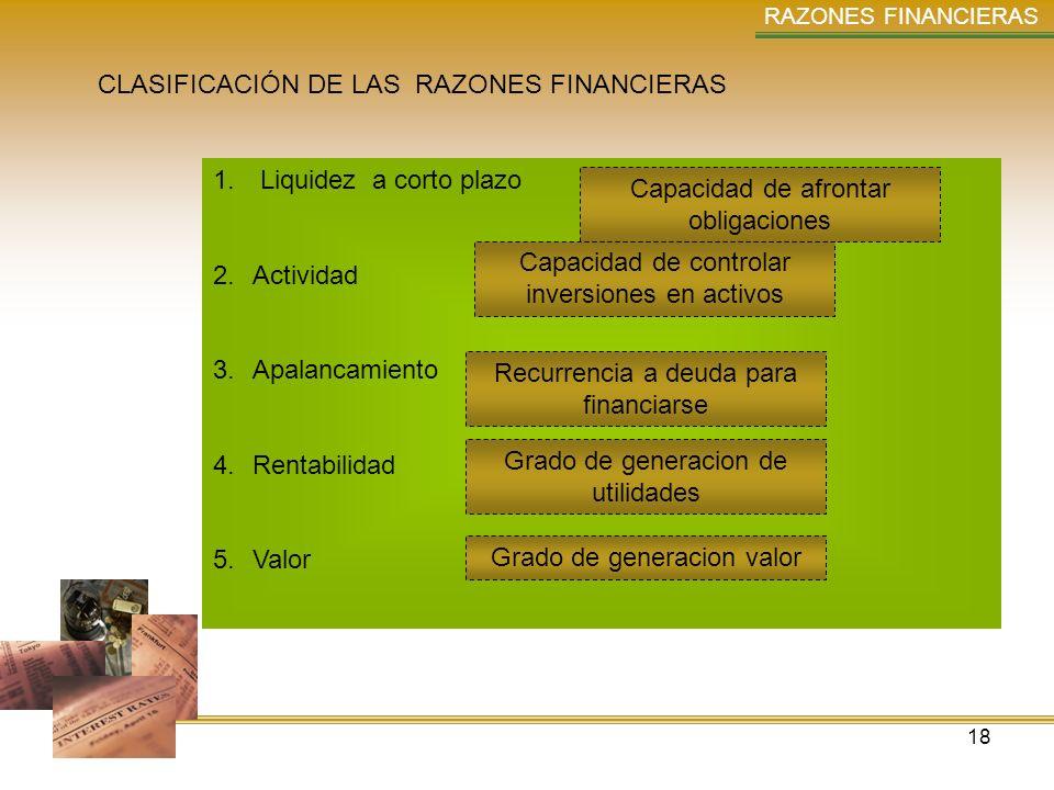 18 RAZONES FINANCIERAS CLASIFICACIÓN DE LAS RAZONES FINANCIERAS 1. Liquidez a corto plazo 2.Actividad 3.Apalancamiento 4.Rentabilidad 5.Valor Capacida