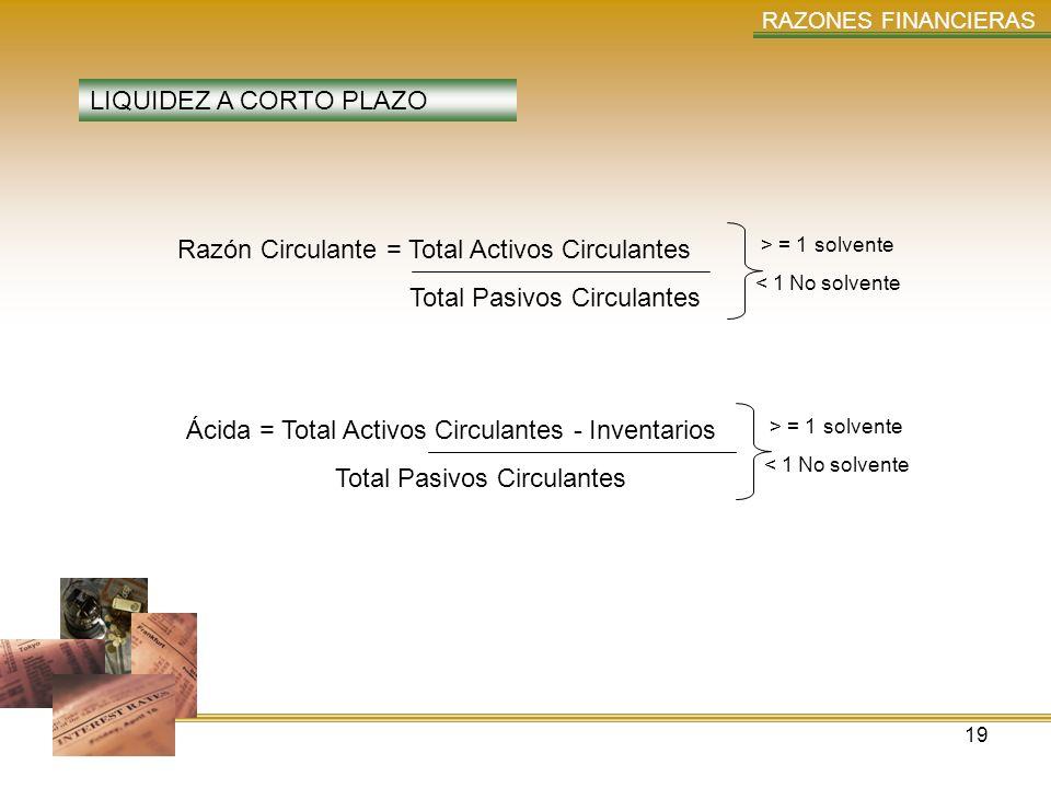 19 RAZONES FINANCIERAS LIQUIDEZ A CORTO PLAZO Razón Circulante = Total Activos Circulantes Total Pasivos Circulantes > = 1 solvente < 1 No solvente Ác