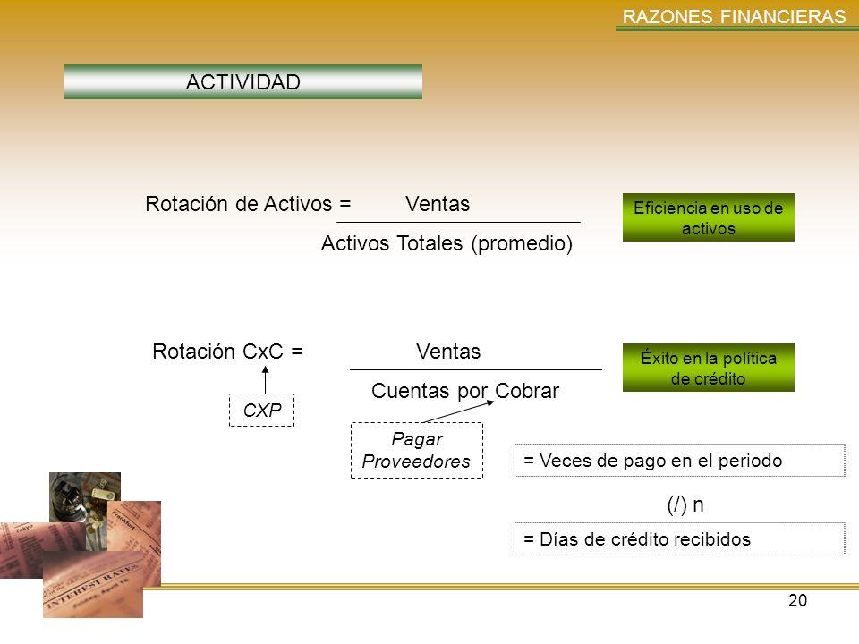20 RAZONES FINANCIERAS ACTIVIDAD Rotación de Activos = Ventas Activos Totales (promedio) Rotación CxC = Ventas Cuentas por Cobrar Eficiencia en uso de